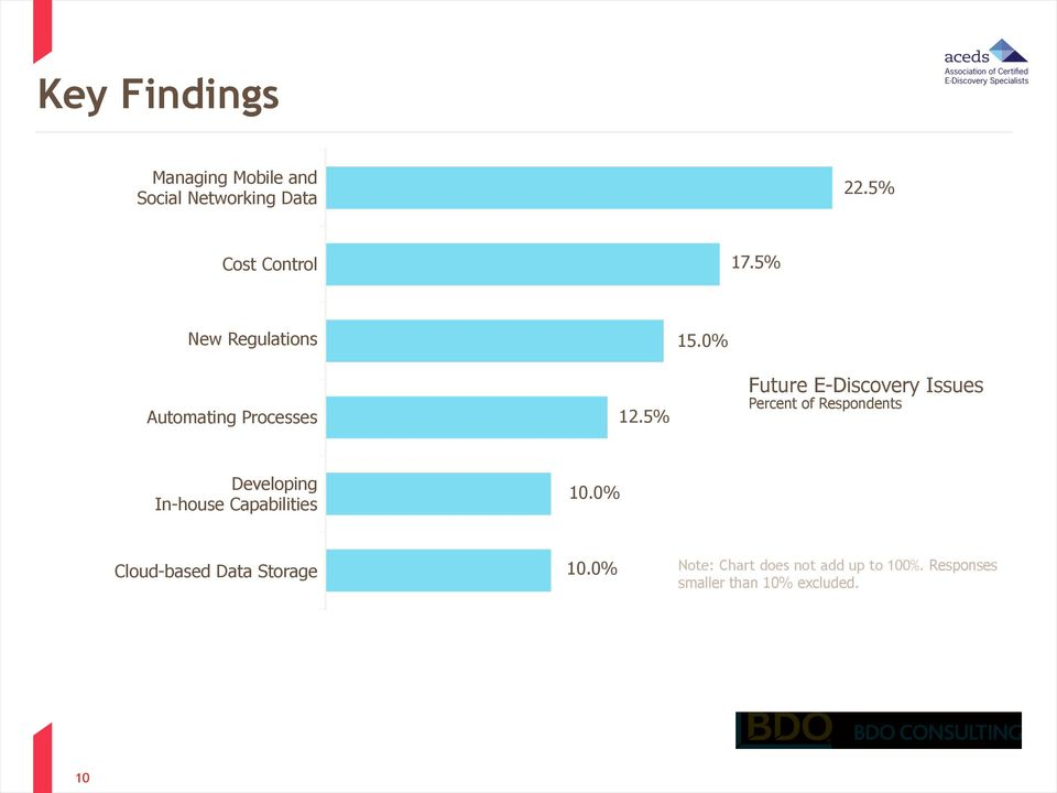 5% Future E-Discovery Issues Percent of Respondents Developing In-house