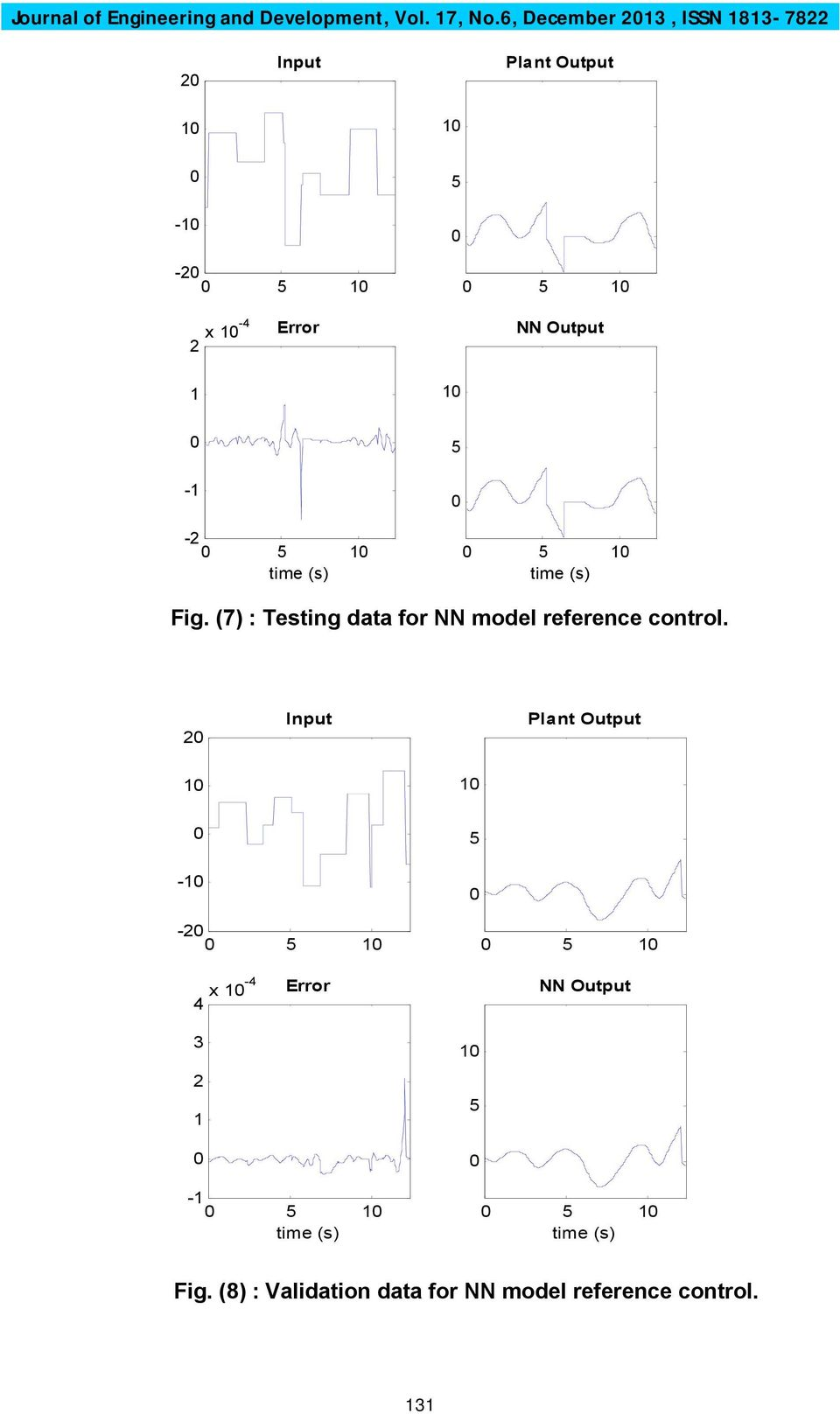 Output - -2 Fig. (7) : Testing data for NN model reference control.