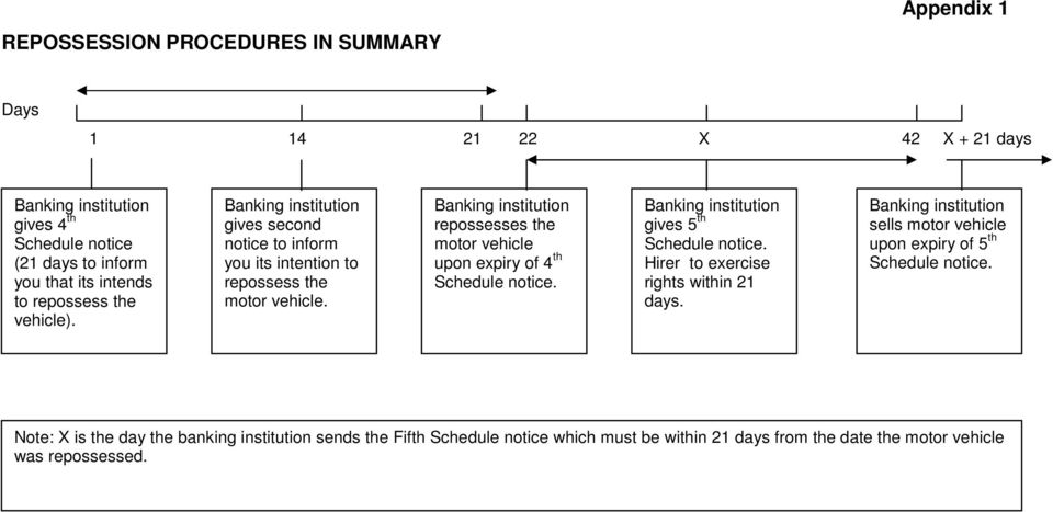 Banking institution repossesses the motor vehicle upon expiry of 4 th Schedule notice. Banking institution gives 5 th Schedule notice. Hirer to exercise rights within 21 days.