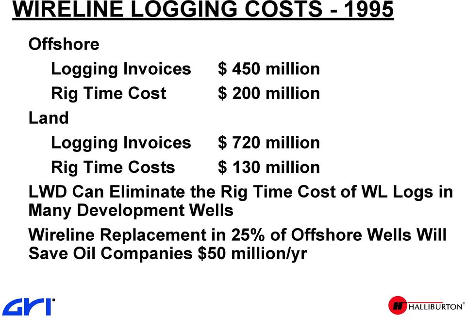 million LWD Can Eliminate the Rig Time Cost of WL Logs in Many Development Wells