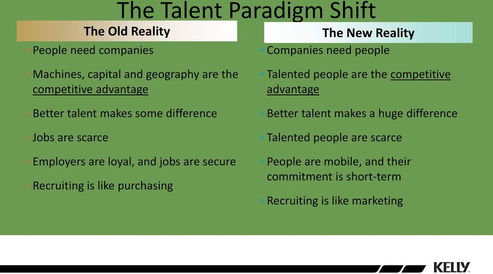 and jobs are secure Recruiting is like purchasing Talented people are the competitive advantage Better talent makes a
