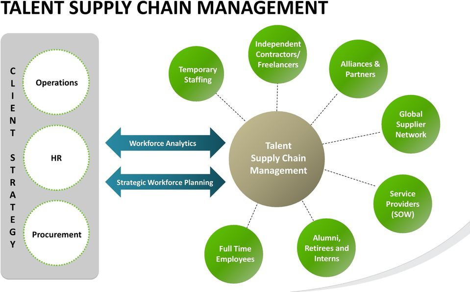 Employees Independent Contractors/ Freelancers Talent Supply Chain Management