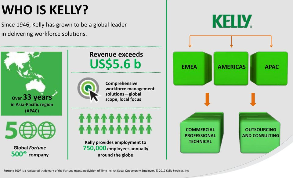 Global Fortune 500 company Kelly provides employment to 750,000 employees annually around the globe COMMERCIAL PROFESSIONAL TECHNICAL