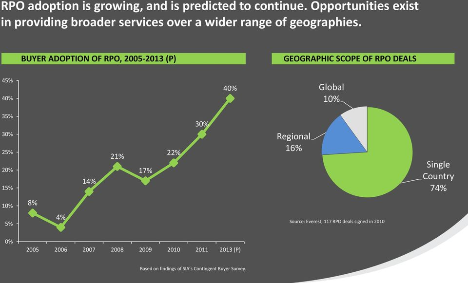 BUYER ADOPTION OF RPO, 2005-2013 (P) GEOGRAPHIC SCOPE OF RPO DEALS 45% 40% 40% Global 10% 35% 30% 25% 20% 15% 14%