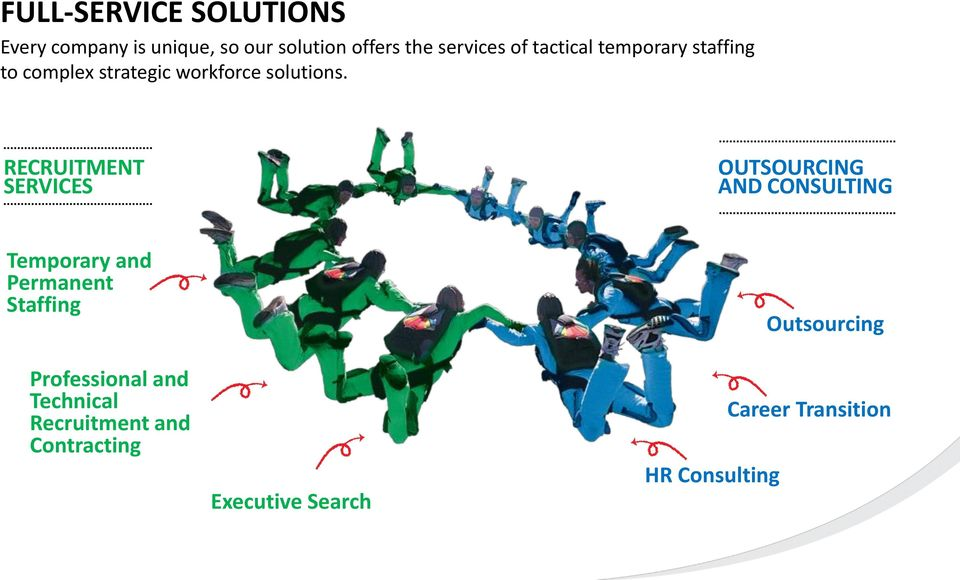 RECRUITMENT SERVICES OUTSOURCING AND CONSULTING Temporary and Permanent Staffing