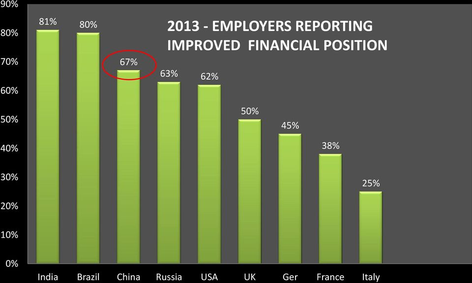 FINANCIAL POSITION 63% 62% last year 50% 50% 45% 40% 38%