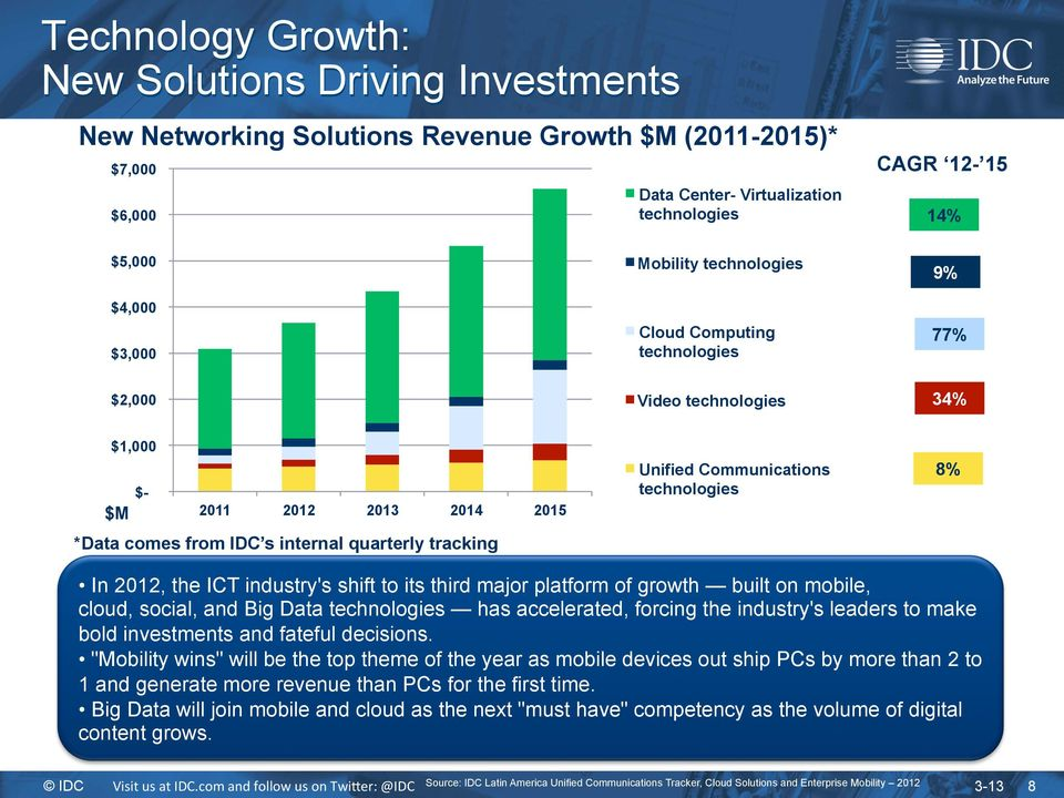 the ICT industry's shift to its third major platform of growth built on mobile, cloud, social, and Big Data technologies has accelerated, forcing the industry's leaders to make bold investments and