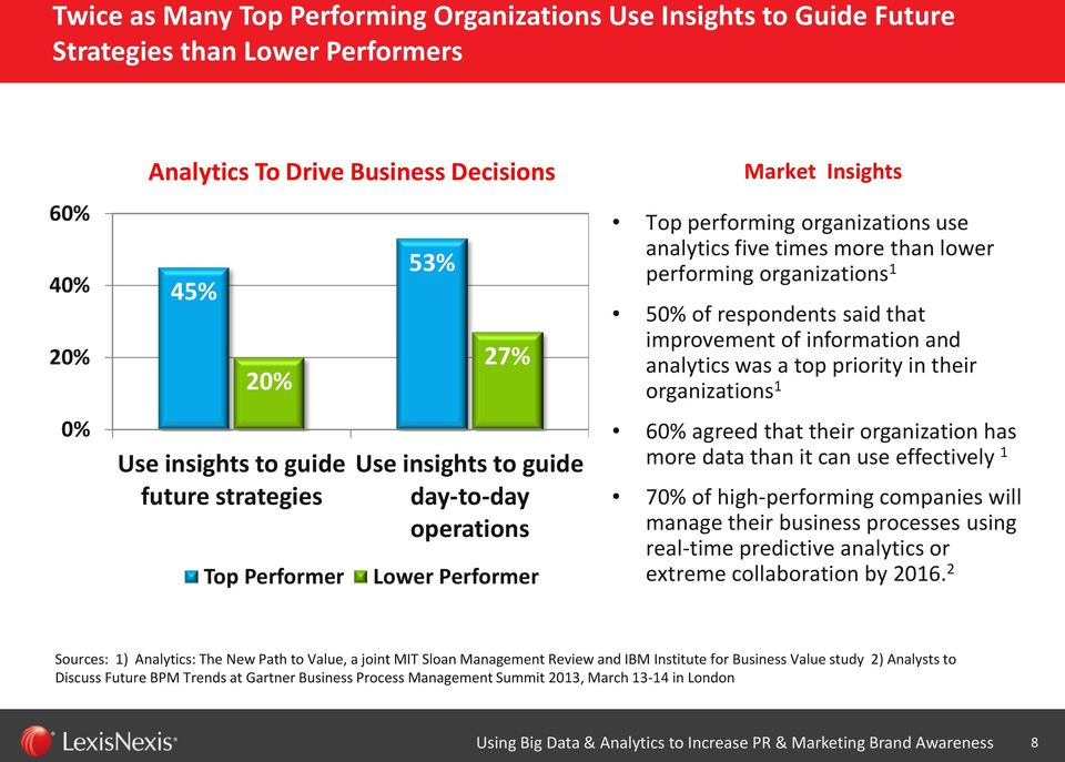organizations 1 50% of respondents said that improvement of information and analytics was a top priority in their organizations 1 60% agreed that their organization has more data than it can use
