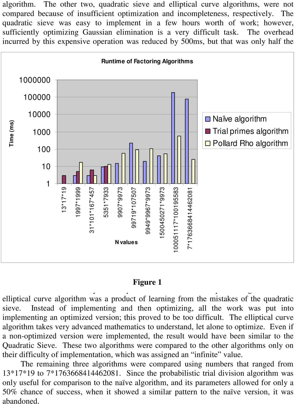 The overhead incurred by this expensive operation was reduced by 500ms, but that was only half the 1000000 100000 Runtime of Factoring Algorithms Time (ms) 10000 1000 100 10 Naïve algorithm Trial