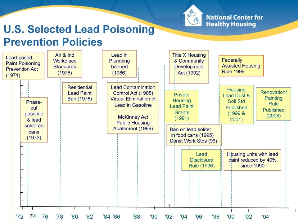 of Lead in Gasoline McKinney Act Public Housing Abatement (1989) Private Housing Lead Paint Grants (1991) Ban on lead solder in food cans (1995) Const Work Stds (96) Housing Lead Dust & Soil Std
