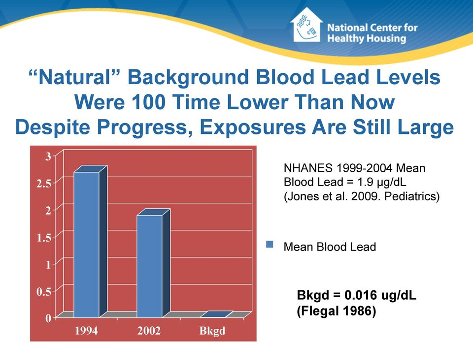 5 0 1994 2002 Bkgd NHANES 1999-2004 Mean Blood Lead = 1.