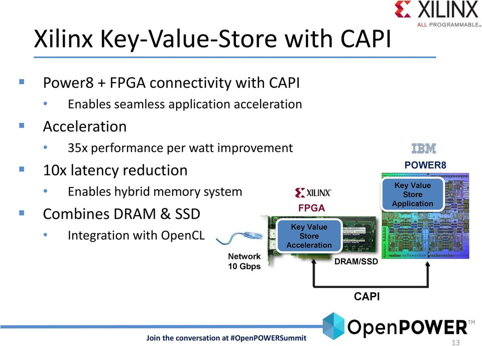 reduction Enables hybrid memory system Combines DRAM & SSD Integration with OpenCL
