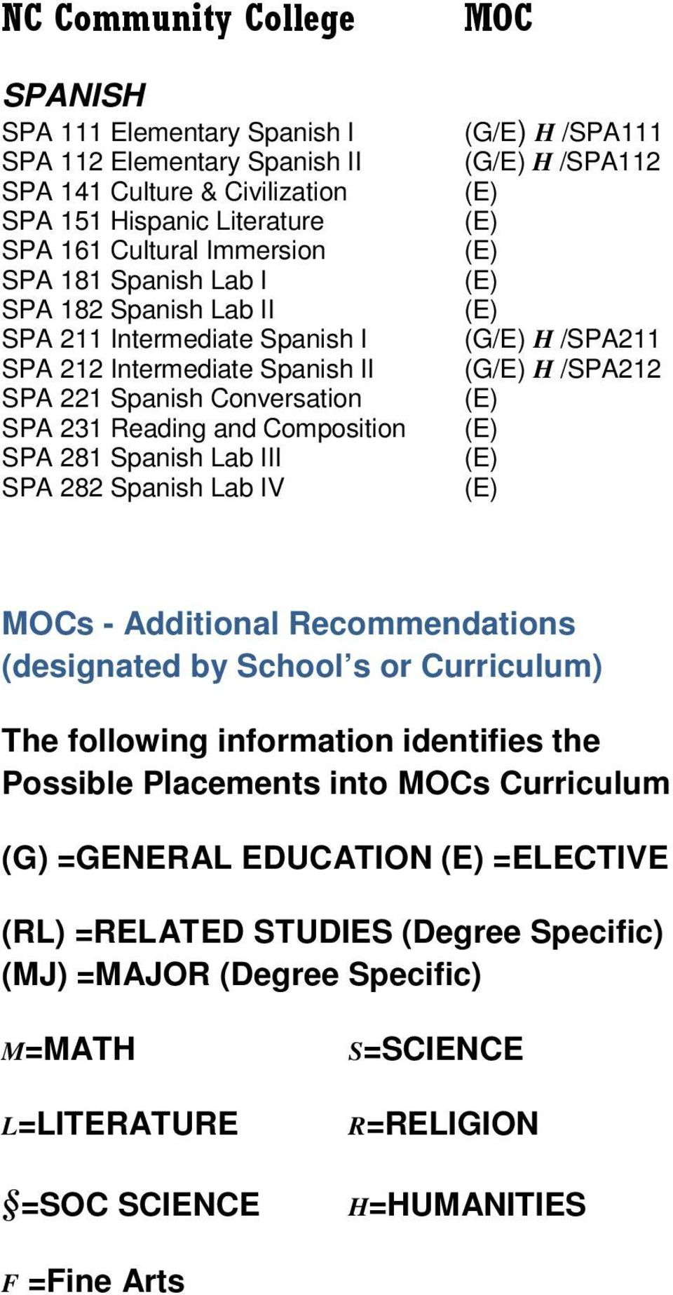 281 Spanish Lab III SPA 282 Spanish Lab IV s - Additional Recommendations (designated by School s or Curriculum) The following information identifies the Possible Placements into s