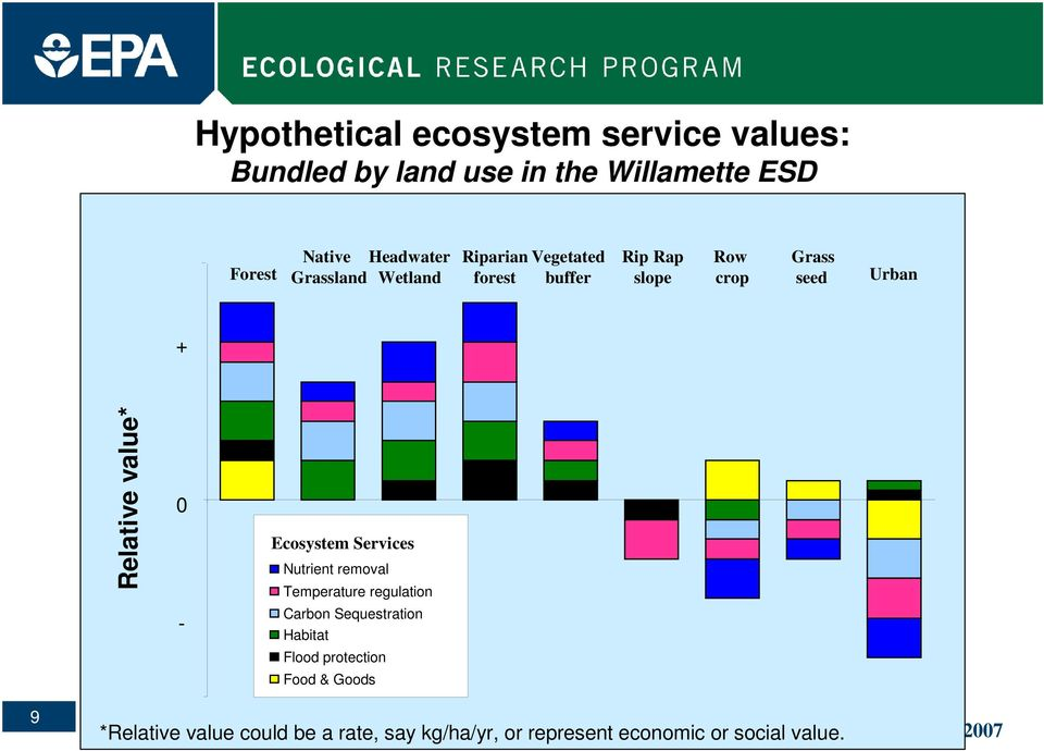 value* 0 - Ecosystem Services Nutrient removal Temperature regulation Carbon Sequestration Habitat Flood