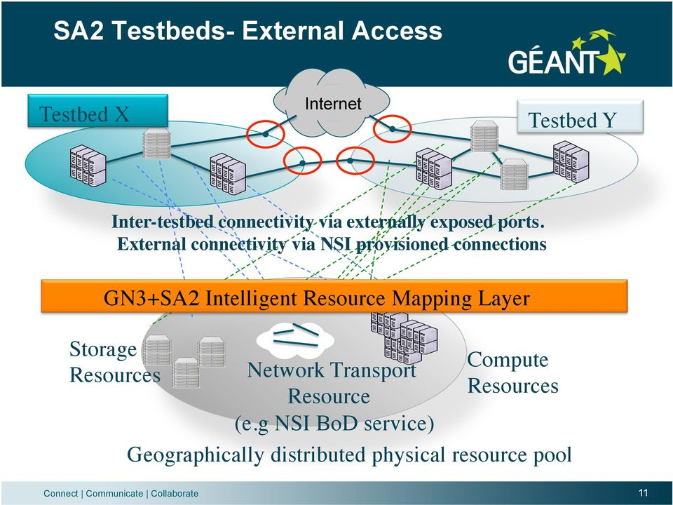 External connectivity via NSI provisioned connections GN3+SA2 Intelligent Resource