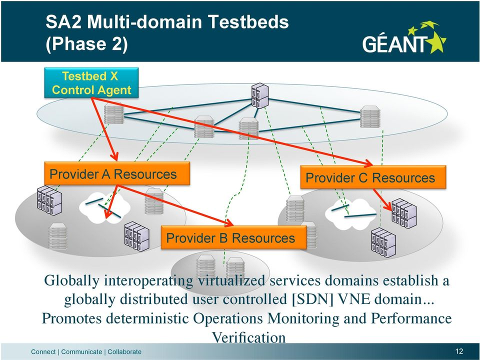 services domains establish a globally distributed user controlled [SDN] VNE