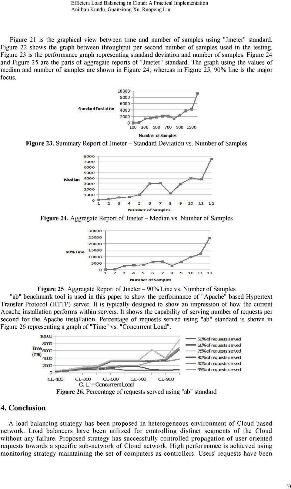 The graph using the values of median and number of samples are shown in Figure 24; whereas in Figure 25, 90% line is the major focus. Figure 23. Summary Report of Jmeter Standard Deviation vs.
