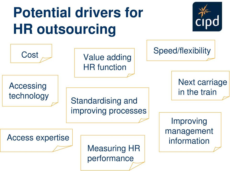 expertise Standardising and improving processes Measuring HR