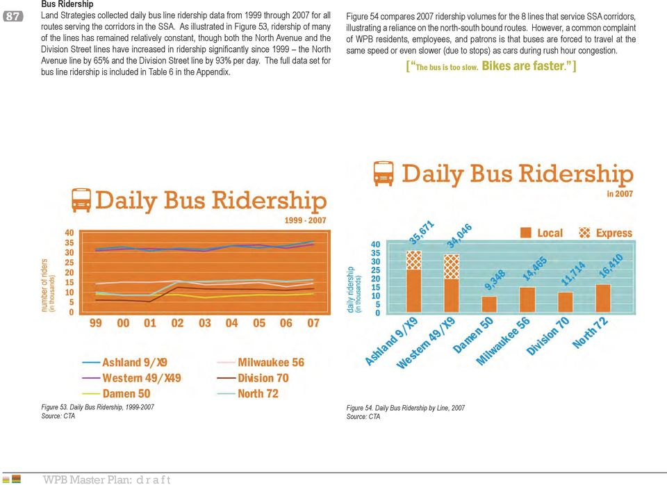 since 1999 the North Avenue line by 65% and the Division Street line by 93% per day. The full data set for bus line ridership is included in Table 6 in the Appendix.