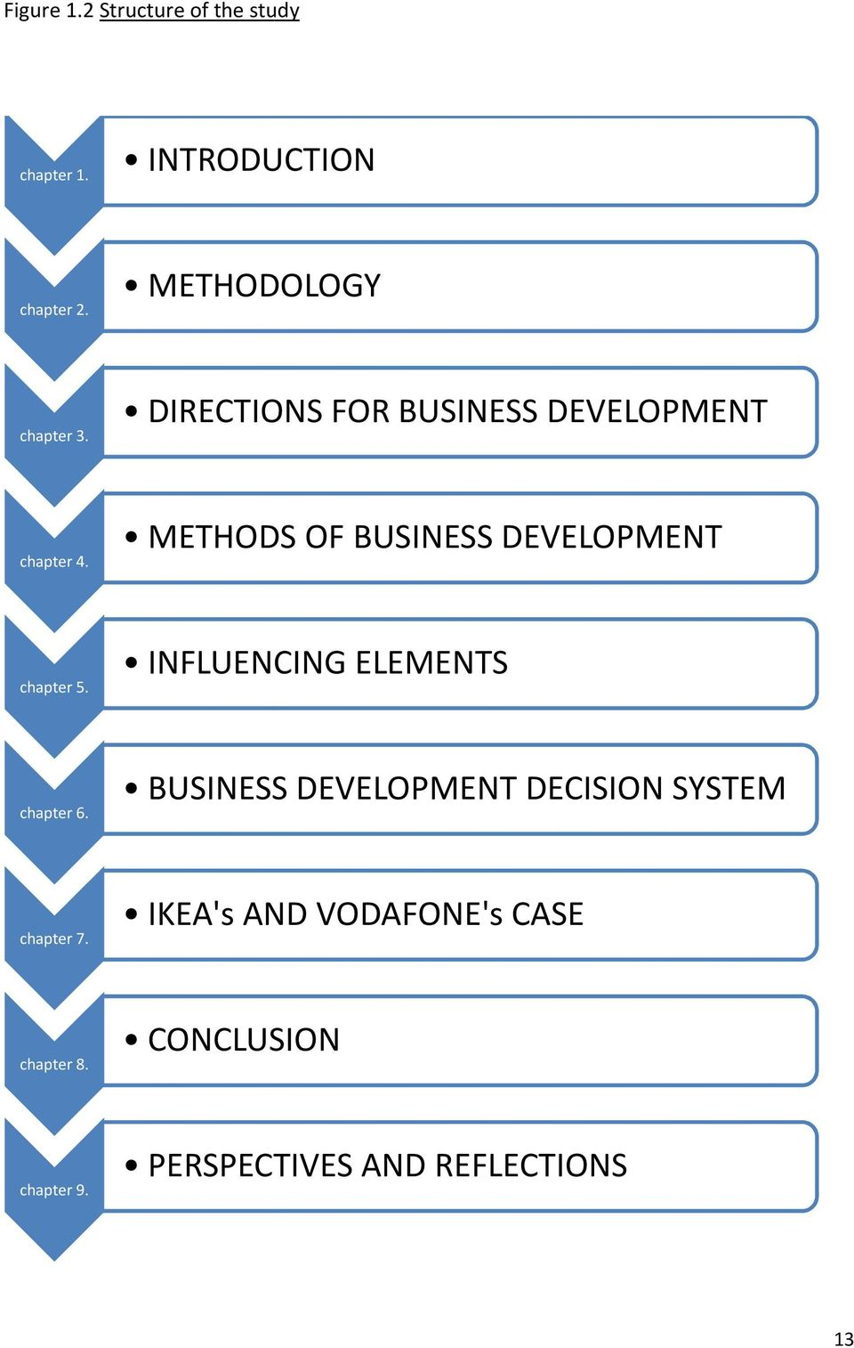 METHODS OF BUSINESS DEVELOPMENT chapter 5. INFLUENCING ELEMENTS chapter 6.