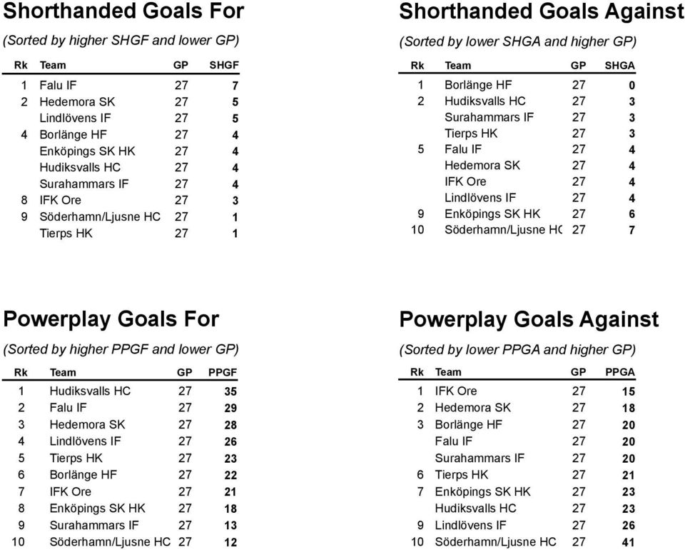 Hedemora SK 27 4 IFK Ore 27 4 Lindlövens IF 27 4 9 Enköpings SK HK 27 6 Söderhamn/Ljusne HC 27 7 Powerplay Goals For (Sorted by higher PPGF and lower ) PPGF Hudiksvalls HC 27 35 2 Falu IF 27 29 3