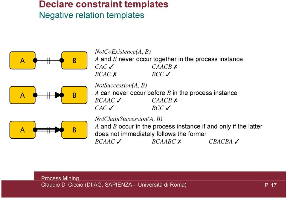 in the process instance BCAAC CAACB CAC BCC NotChainSuccession(A, B) A and B occur in the process