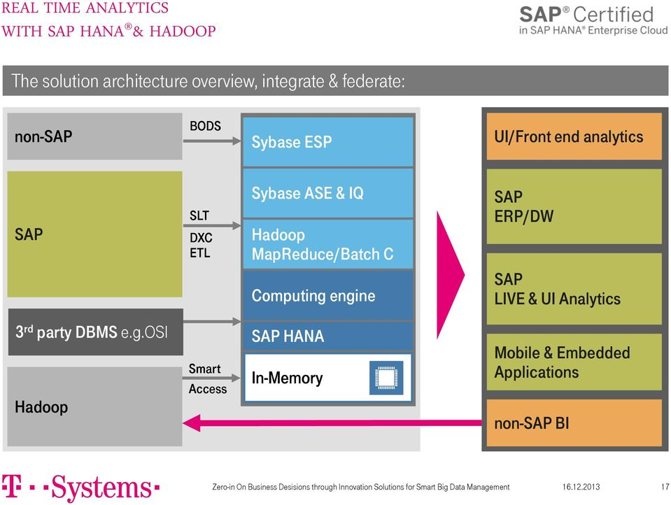 engine SAP LIVE & UI Analytics 3 rd party DBMS e.g.osi Hadoop Smart Access SAP HANA In-Memory Mobile & Embedded