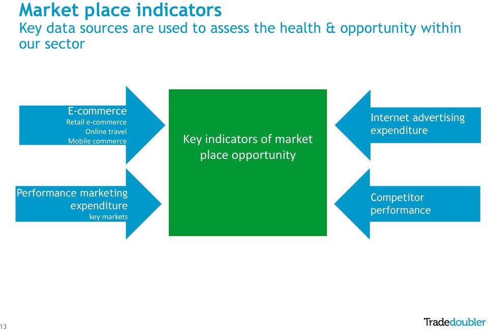 Mobile commerce Key indicators of market place opportunity Internet
