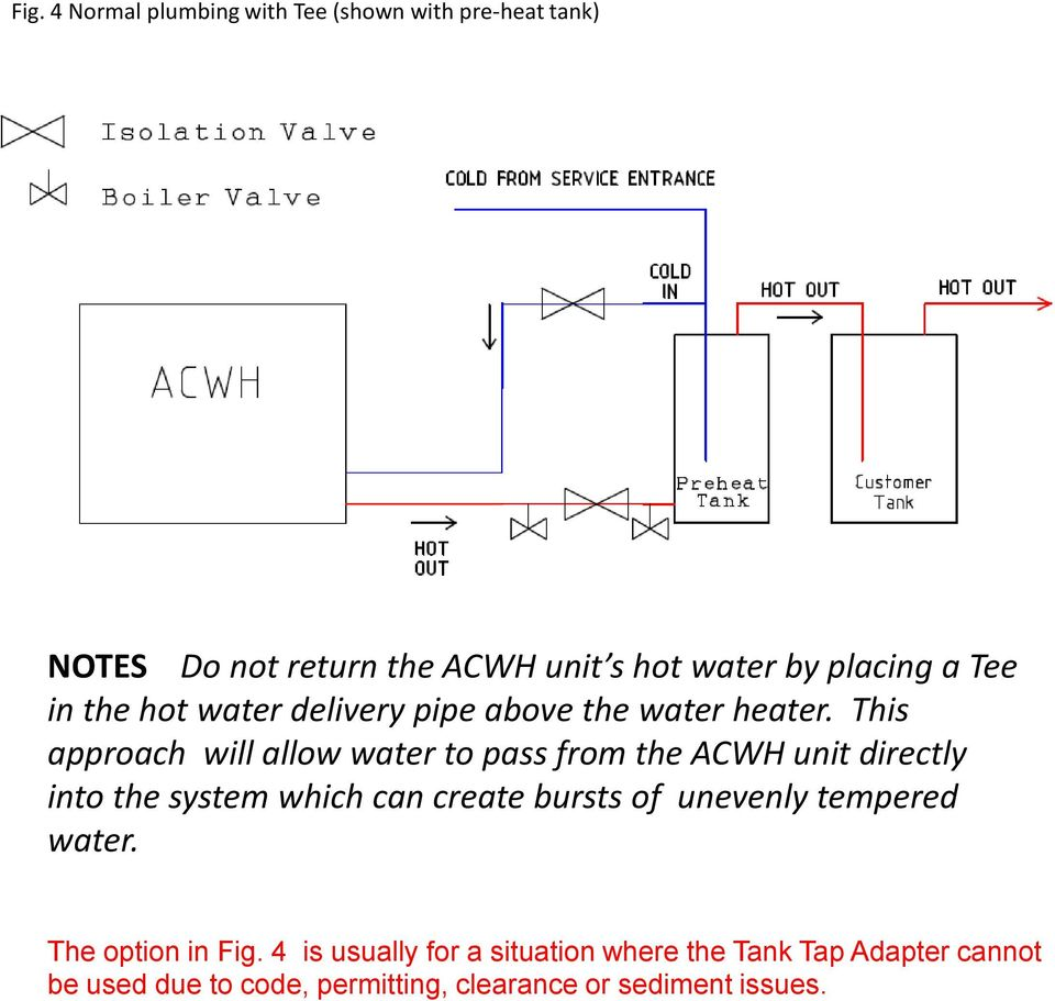 This approach will allow water to pass from the ACWH unit directly into the system which can create bursts of