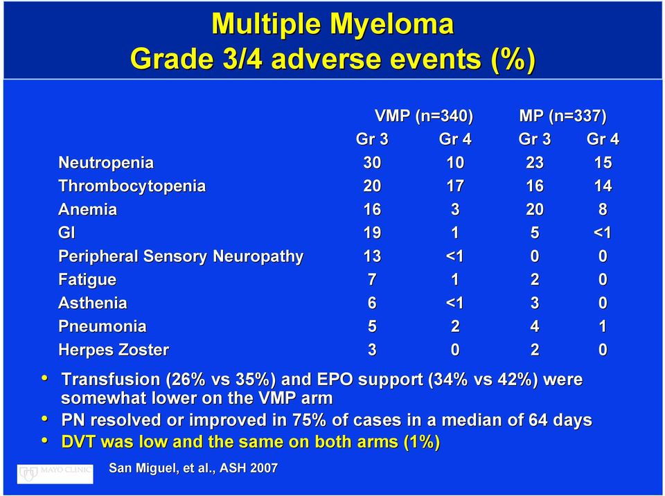 <1 3 0 Pneumonia 5 2 4 1 Herpes Zoster 3 0 2 0 Transfusion (26% vs 35%) and EPO support (34% vs 42%) were somewhat lower on the