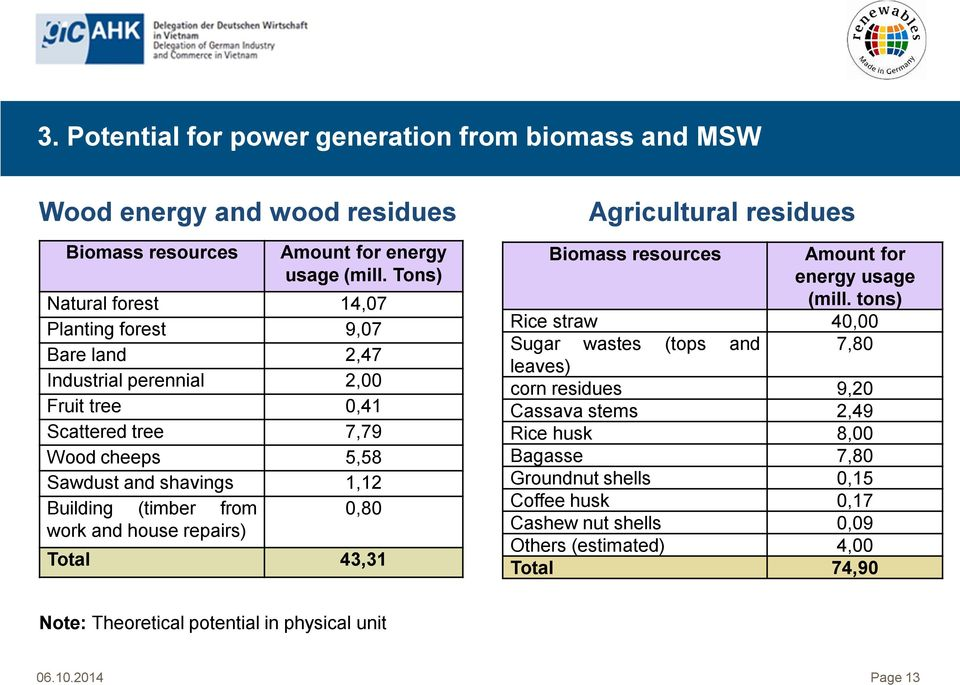 (timber from 0,80 work and house repairs) Total 43,31 Agricultural residues Biomass resources Amount for energy usage (mill.