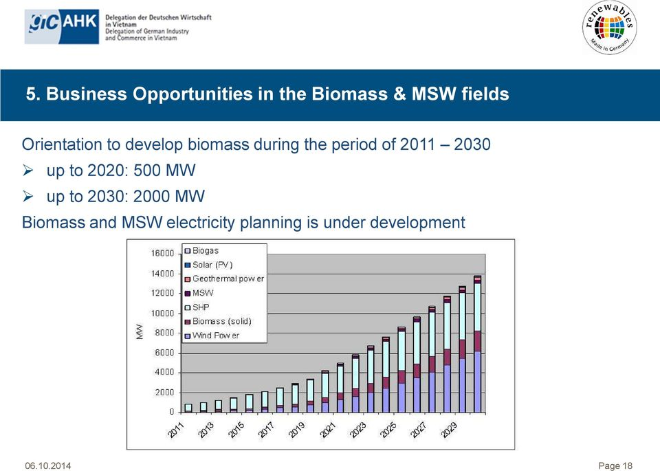 2011 2030 up to 2020: 500 MW up to 2030: 2000 MW