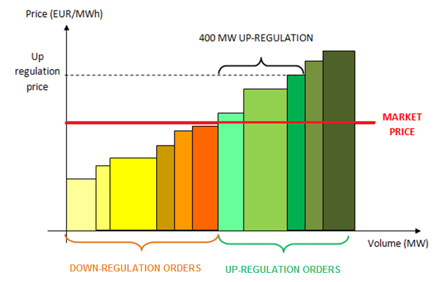 Figure 4: Price setting in the regulating power market 6 Balancing Power In the wholesale market electricity is bought and sold hourly.