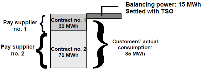 Figure 5: The retailer s purchase of electricity for the hour 1pm 2pm on September 23th 2010 Before the hour of operation, the purchases must be made.