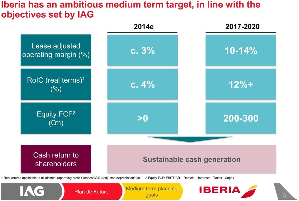 4% 12%+ Equity FCF 2 (m) >0 200-300 Cash return to shareholders Sustainable cash generation 1 Real returns