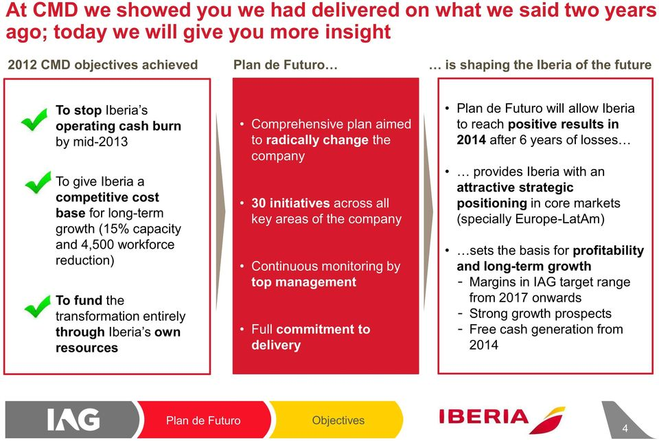 the company 30 initiatives across all key areas of the company Continuous monitoring by top management Full commitment to delivery Plan de Futuro will allow Iberia to reach positive results in 2014