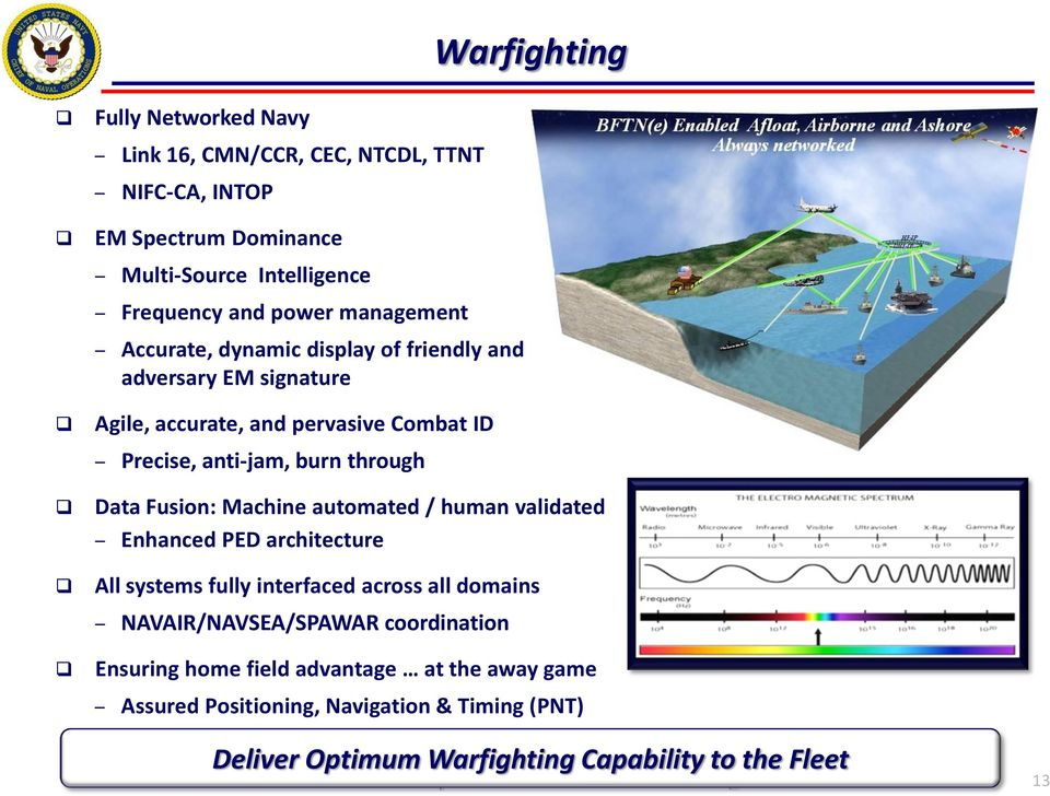 Data Fusion: Machine automated / human validated Enhanced PED architecture All systems fully interfaced across all domains NAVAIR/NAVSEA/SPAWAR