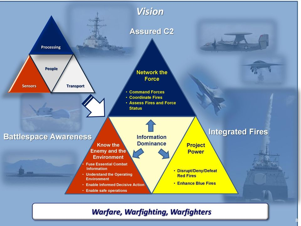 Understand the Operating Environment Enable Informed Decisive Action Enable safe operations Information Dominance