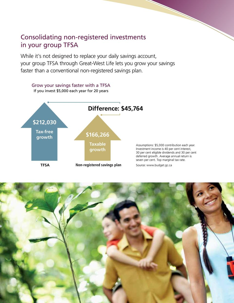 Grow your savings faster with a TFSA If you invest $5,000 each year for 20 years $212,030 Difference: $45,764 Tax-free growth TFSA $166,266 Taxable growth