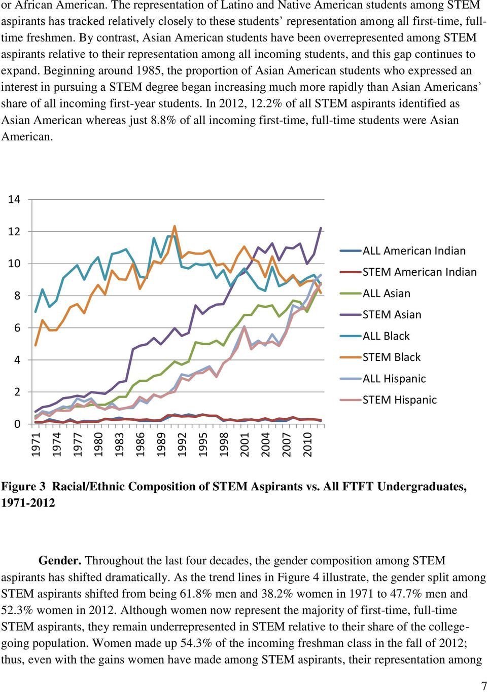 By contrast, Asian American students have been overrepresented among STEM aspirants relative to their representation among all incoming students, and this gap continues to expand.