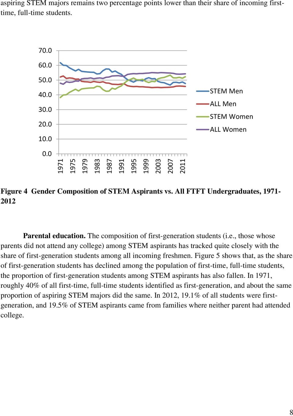 The composition of first-generation students (i.e., those whose parents did not attend any college) among STEM aspirants has tracked quite closely with the share of first-generation students among all incoming freshmen.