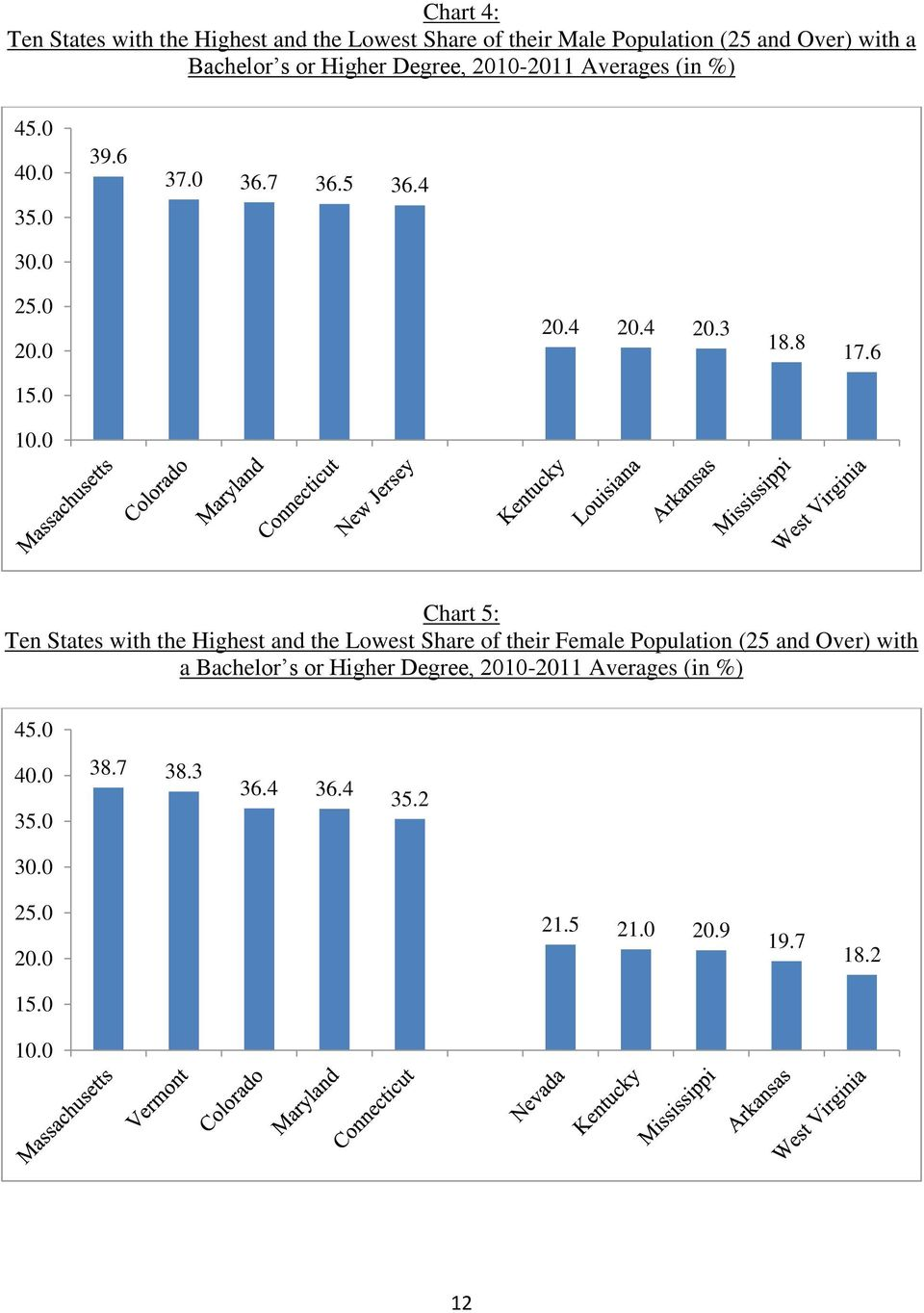 0 Chart 5: Ten States with the Highest and the Lowest Share of their Female Population (25 and Over) with a Bachelor s or
