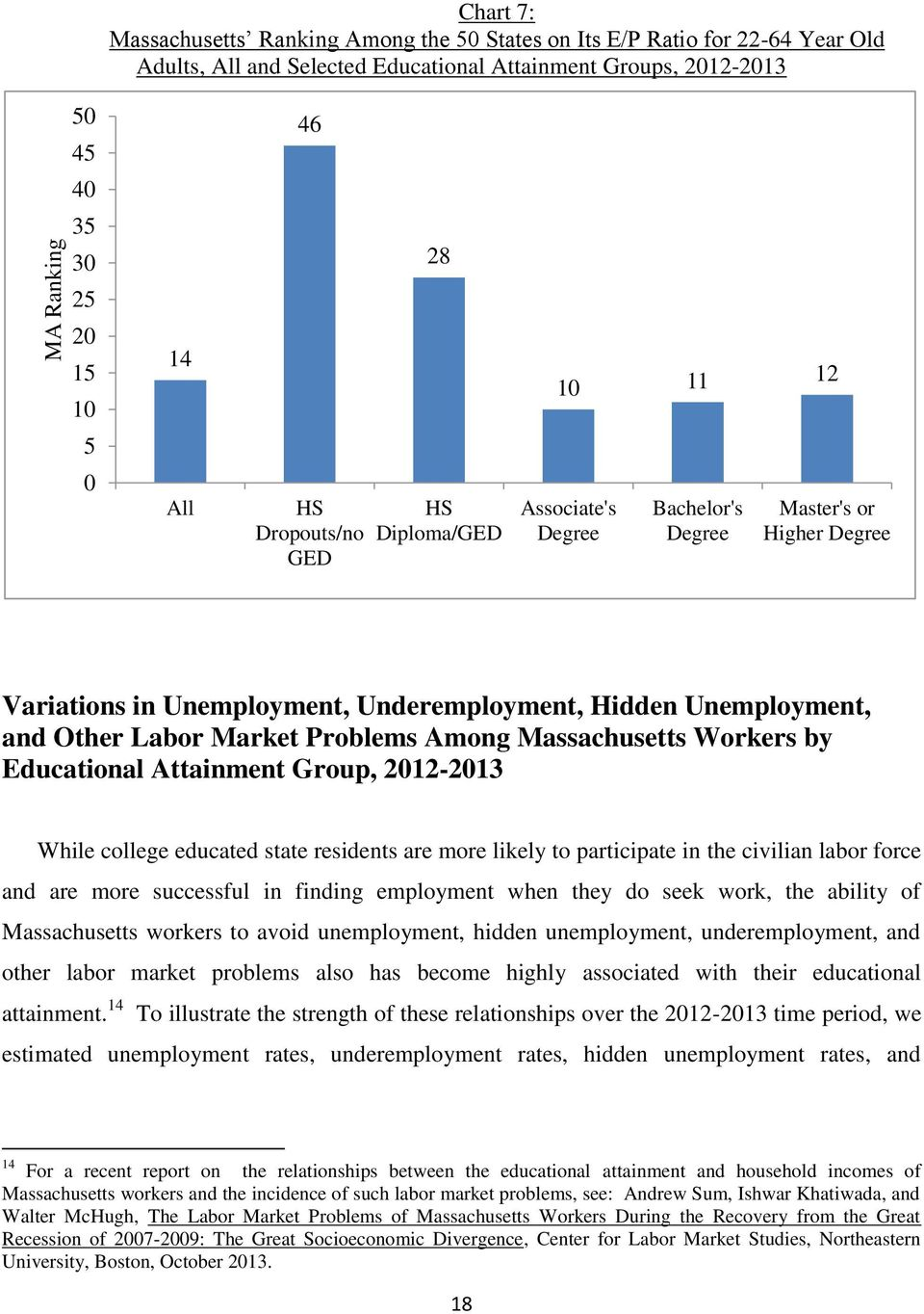 Market Problems Among Massachusetts Workers by Educational Attainment Group, 2012-2013 While college educated state residents are more likely to participate in the civilian labor force and are more