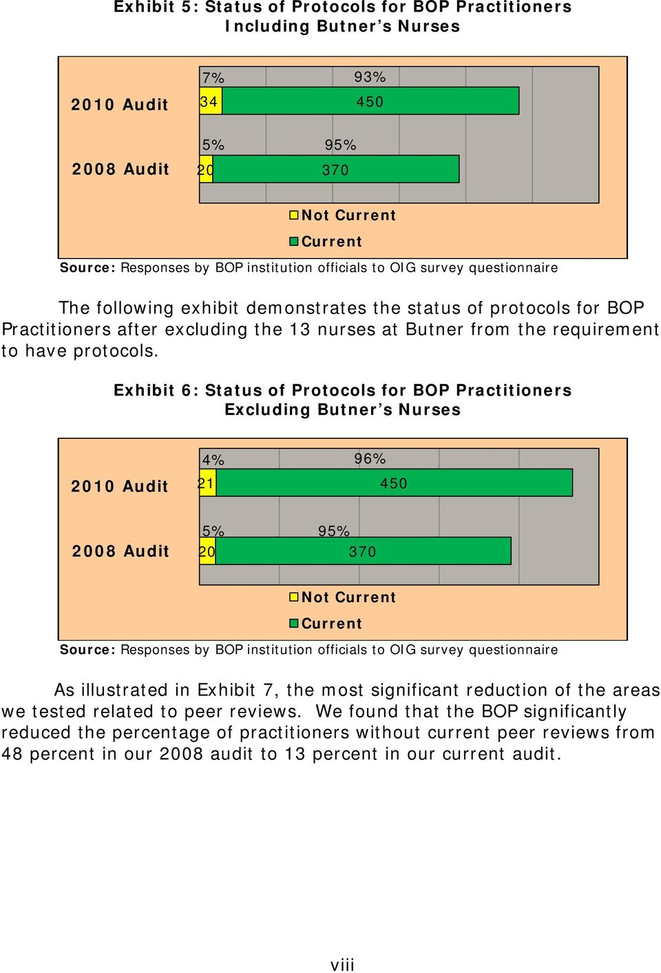 Exhibit 6: Status of Protocols for BOP Practitioners Excluding Butner s Nurses 4% 96% 2010 Audit 21 450 2008 Audit 5% 95% 20 370 Not Current Current Source: Responses by BOP institution officials to