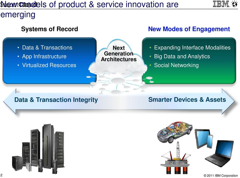 Resources Next Generation Architectures Expanding Interface Modalities Big