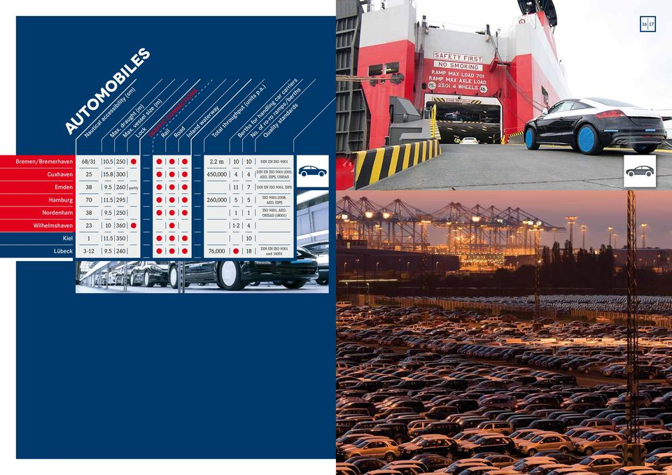 2 m Berths for handling car carriers No. of ro-ro ramps/berths Quality standards DIN EN ISO 9 Cuxhaven 5.
