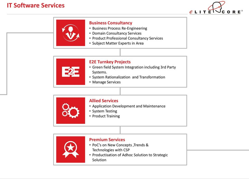 System Rationalization and Transformation Manage Services Allied Services Application Development and Maintenance System Testing