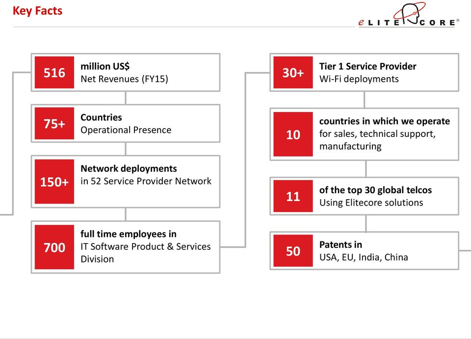 manufacturing 150+ Network deployments in 52 Service Provider Network 11 of the top 30 global telcos