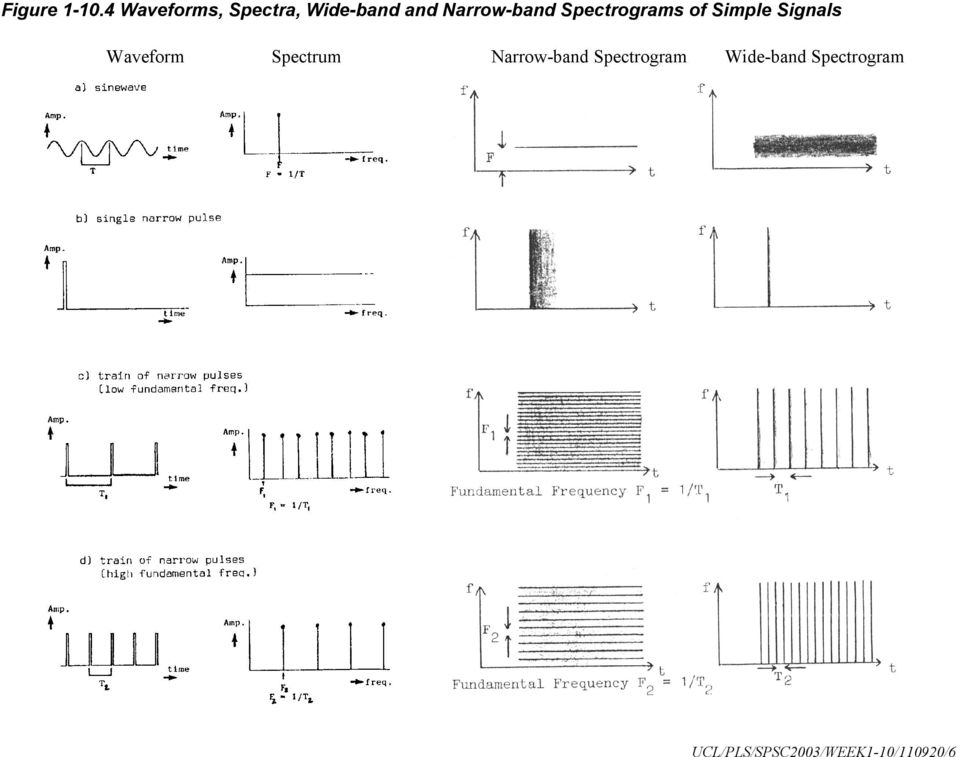 Spectrograms of Simple Signals Waveform
