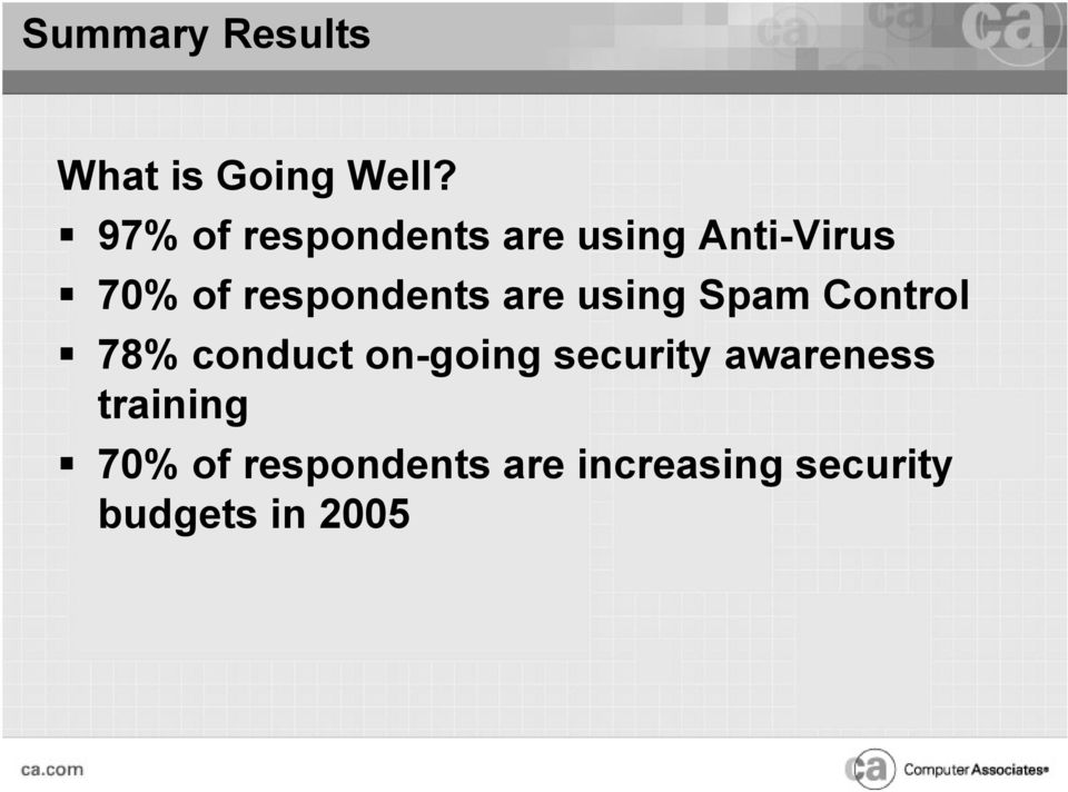 respondents are using Spam Control 78% conduct on-going